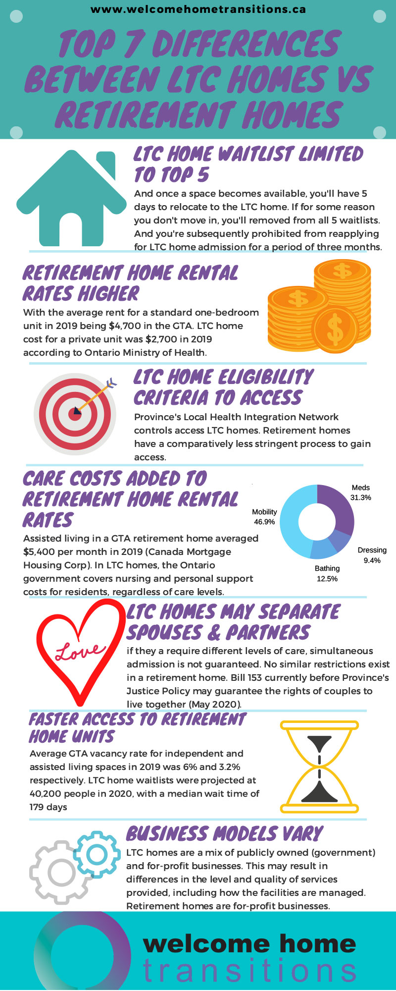 Infographic Top 7 Differences Between LTC Homes and Retirement Homes